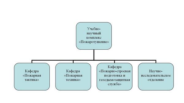 Структура УНК Пожаротушение